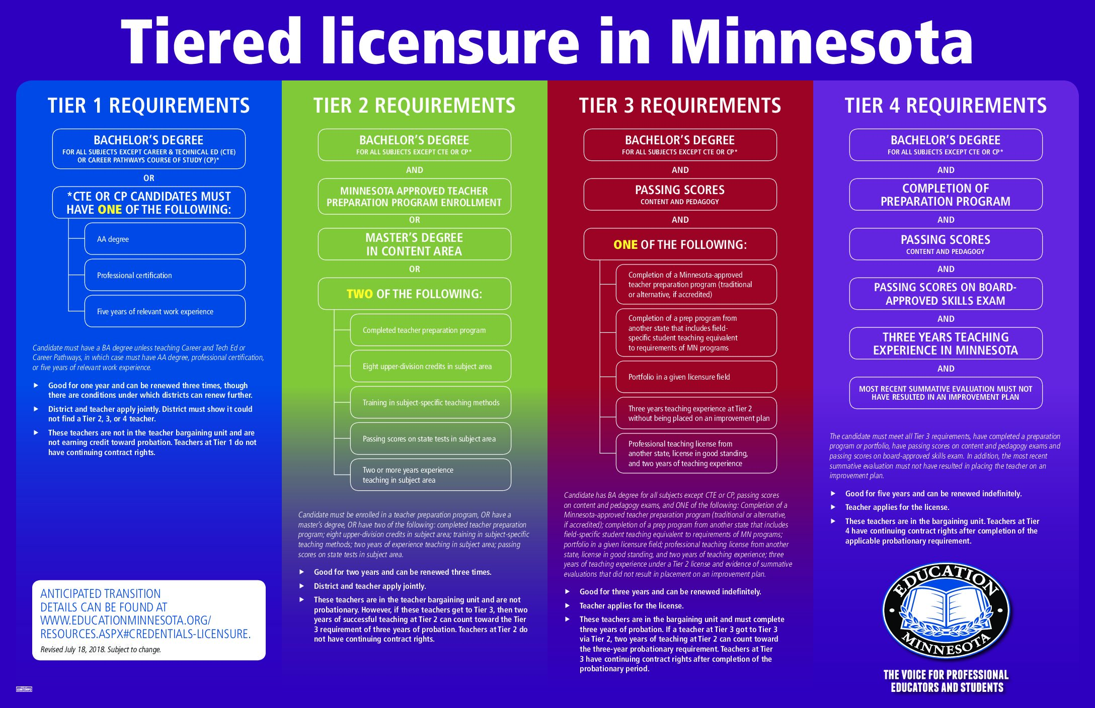 What Minnesota Licensure Requirements Do Our Courses Meet?
